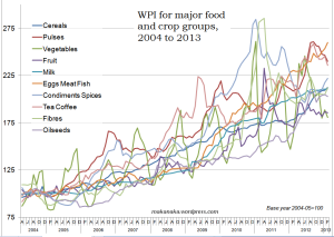 Food inflation, 2004-2013