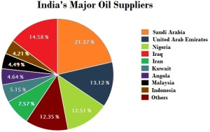 India's oil suppliers