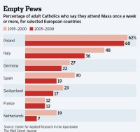 Church attendance - Catholics