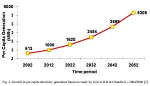 Energy growth per capita